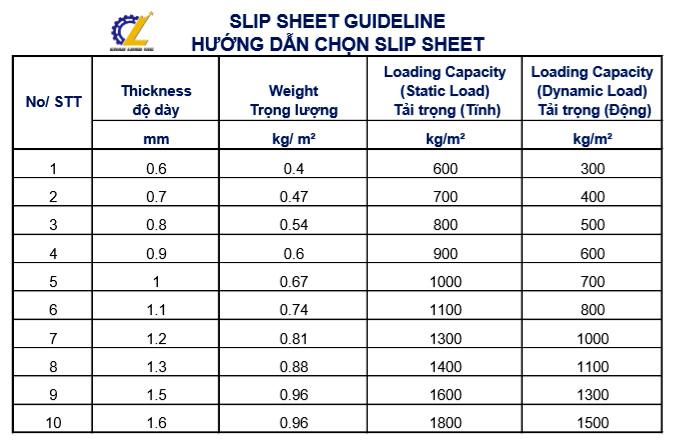 Làm thế nào để biết độ dày slip sheet phù hợp